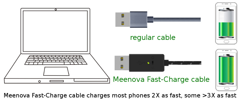 Smart secure fast charge usb microusb cable by meenova use this fast charge usb microusb cable to charge most smartphones with microusb charging port 2x as fast including moto x droid htc one sciox Image collections